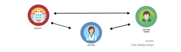 Doctor Administrator